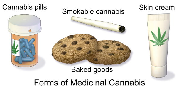 Cannabis Medical Everyday Applications