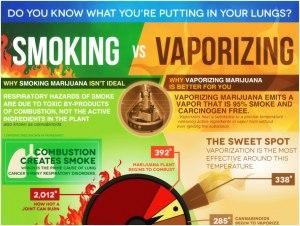 Cannabis Vaporizing